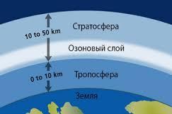 Международный день охраны озонового слоя